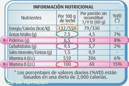 Alimentos sanos gracias al etiquetado