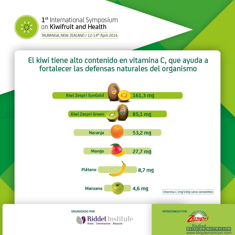 vitamina c en kiwis